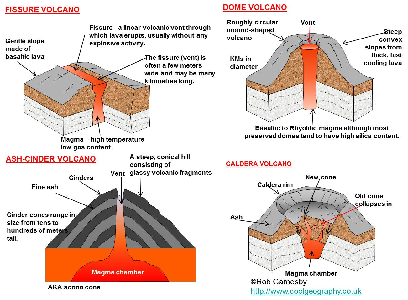 Worksheet Lava Types Of Volcanoes