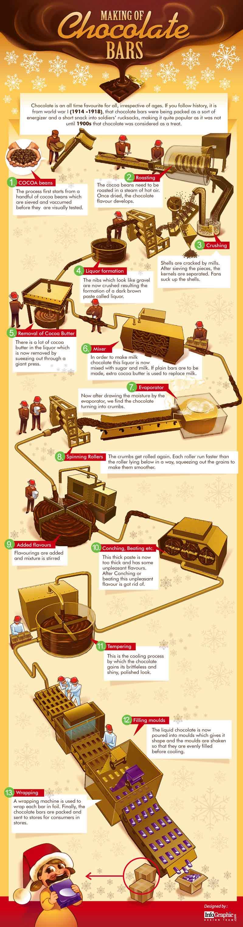 Infographic Chocolade van boon tot reep