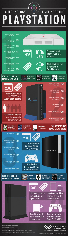 Infographic De geschiedenis van Playstation