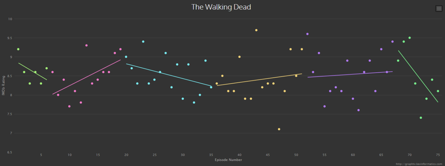 Infographic Populairiteit van tv serie The walking dead