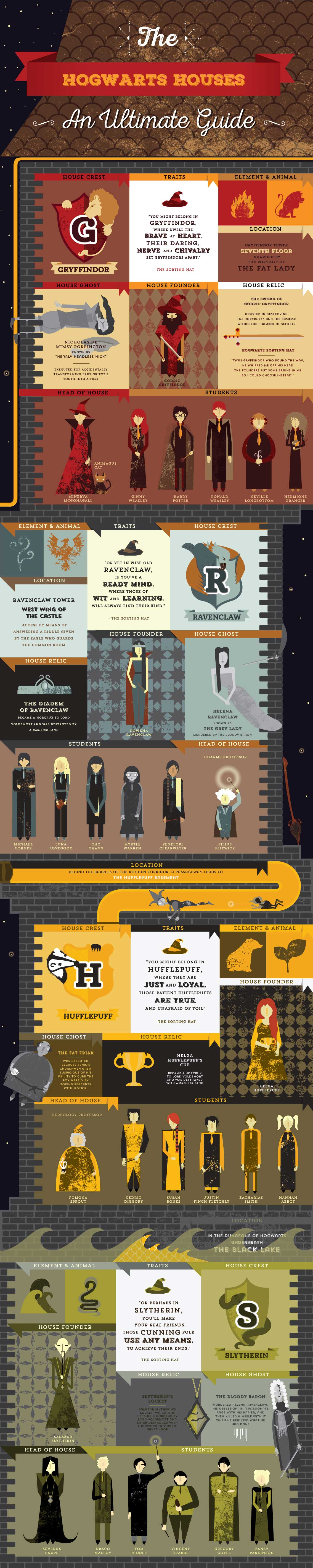 Infographic The Hogwarts House an ultimate guide