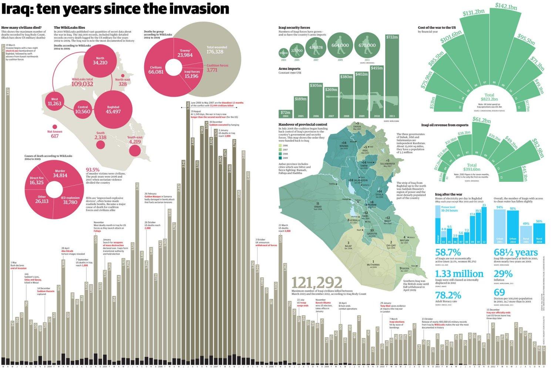 Infographic met statistieken over 10 jaar sinds de oorlog in Irak