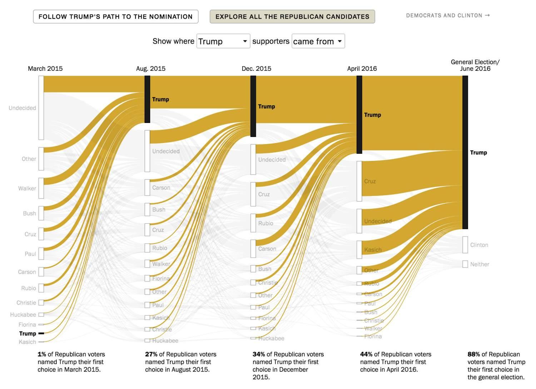 Infographic over Trump's pad naar nominatie
