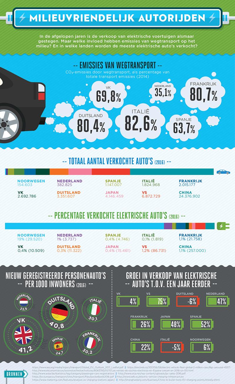 Infographic Milieuvriendelijk autorijden