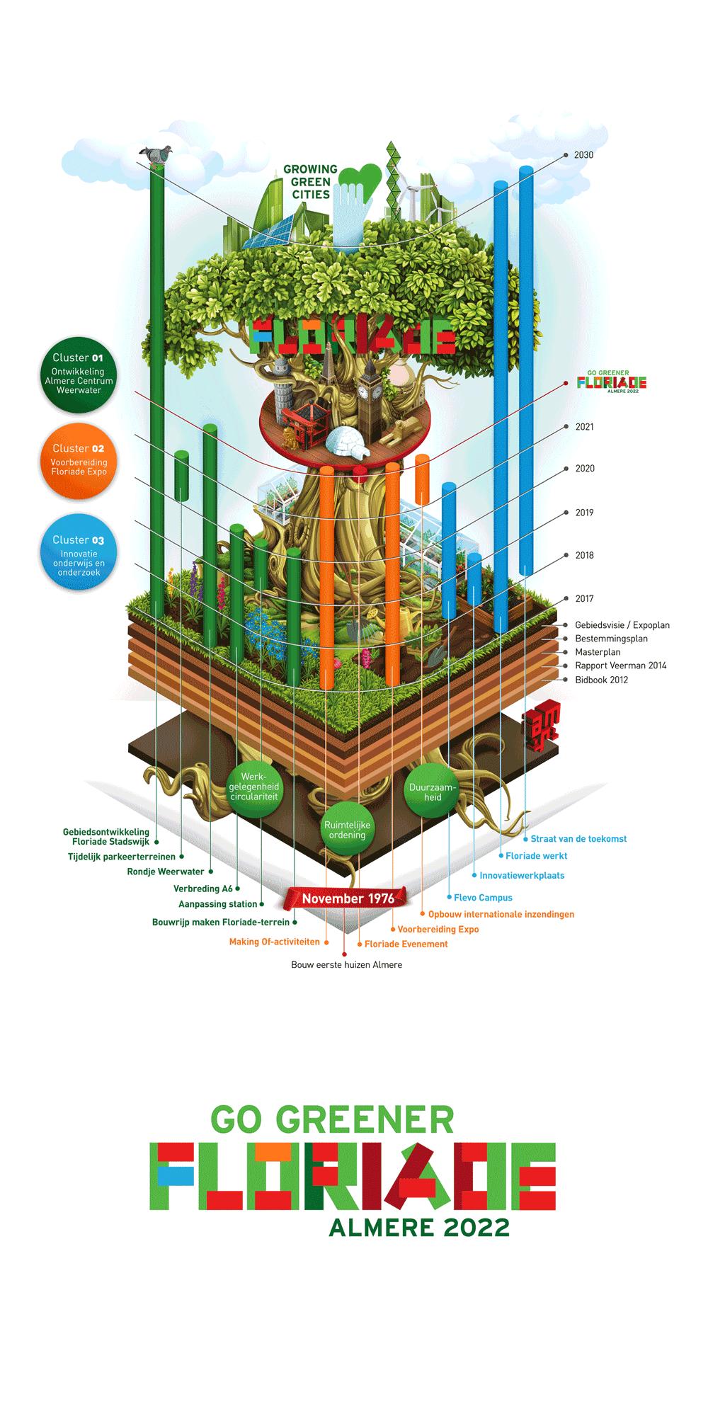 Infographic Floriade de groene stad