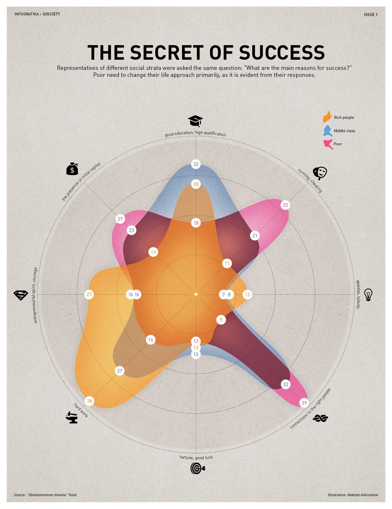 Infographic Het geheim van succes