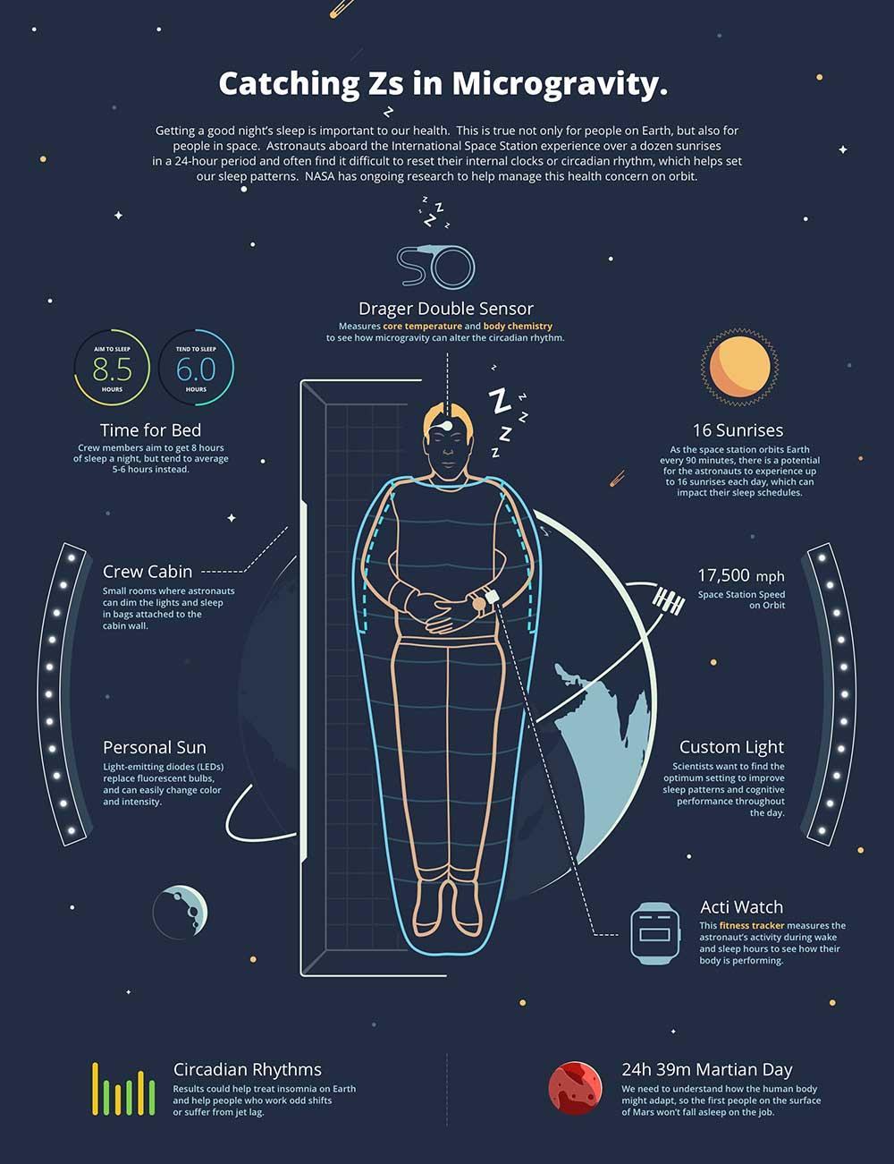 Infographic Slapen in microzwaartekracht