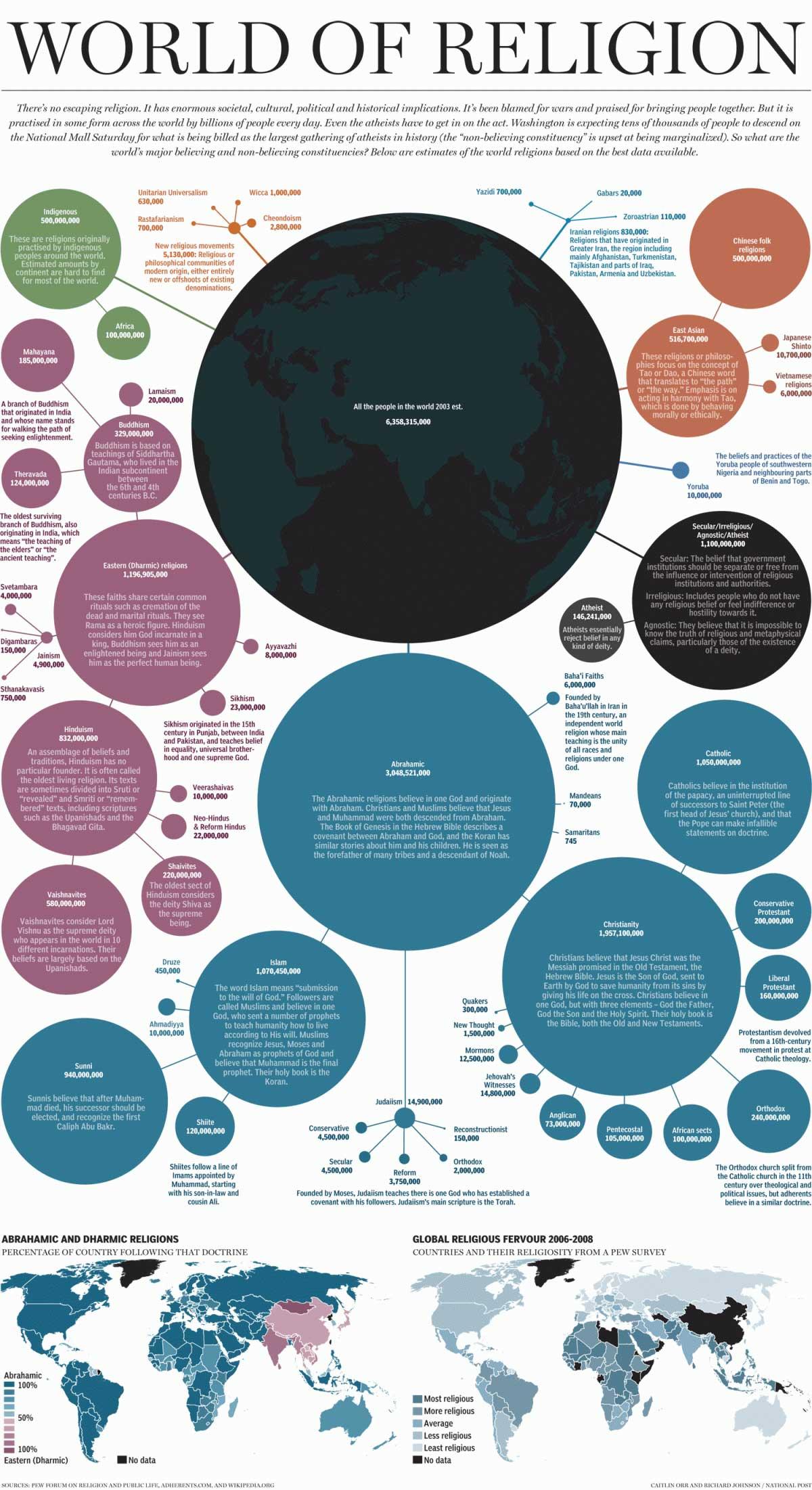 Infographic Wereld van religie