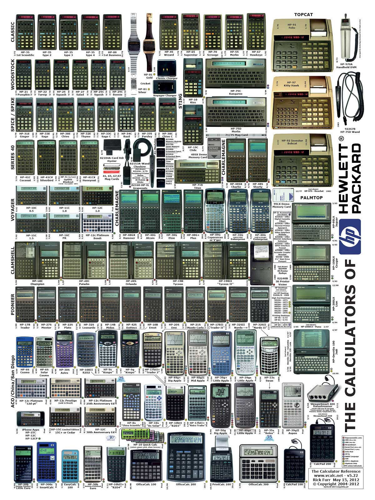 Infographic Evolution Hewlett Packard calculators