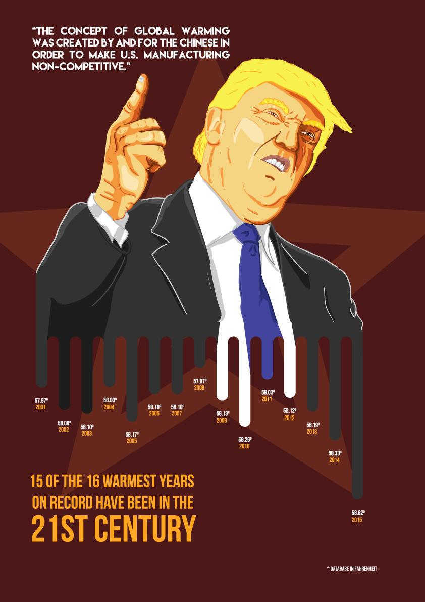 Infographic Donald Trump vs global warming