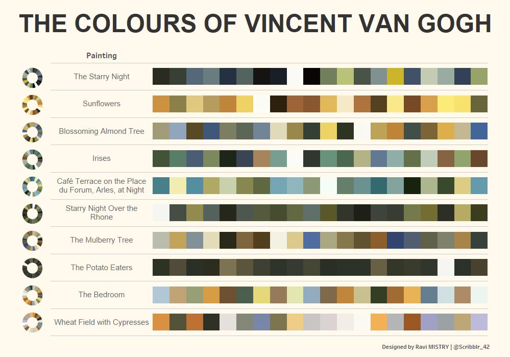 De kleuren van Vincent van Gogh