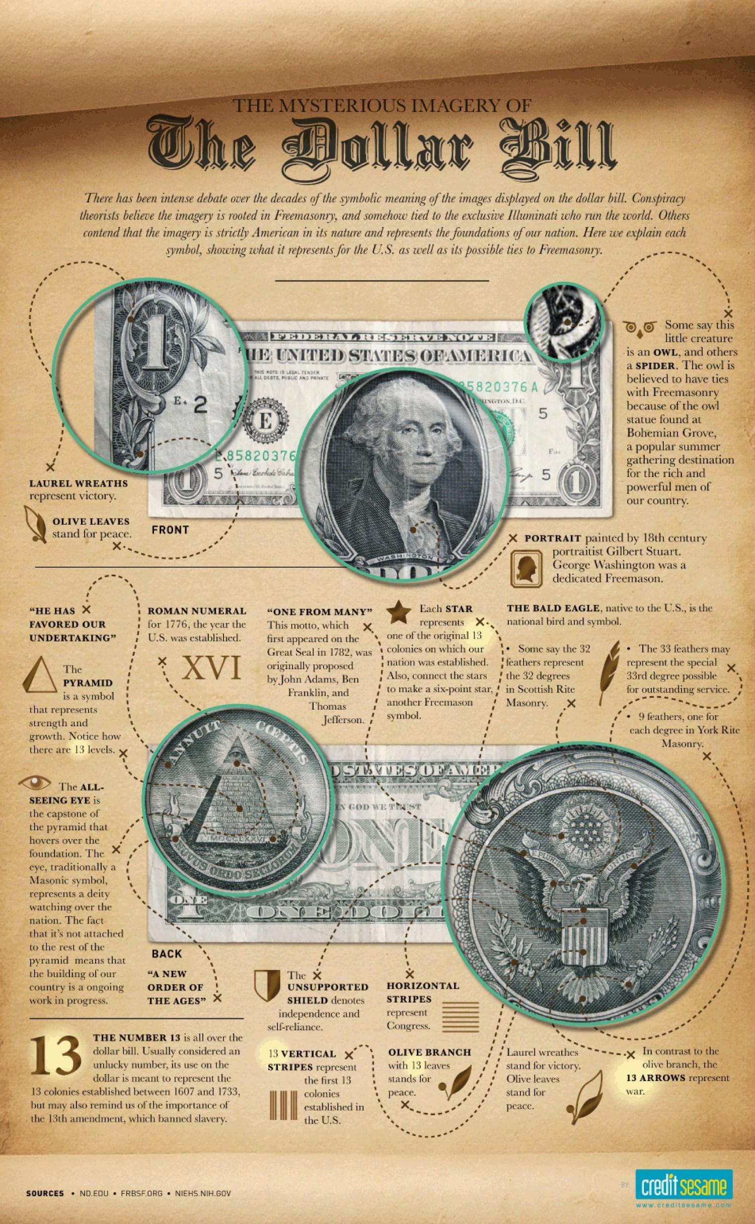 de geheimzinnige afbeeldingen verstopt in het 1 dollar biljet
