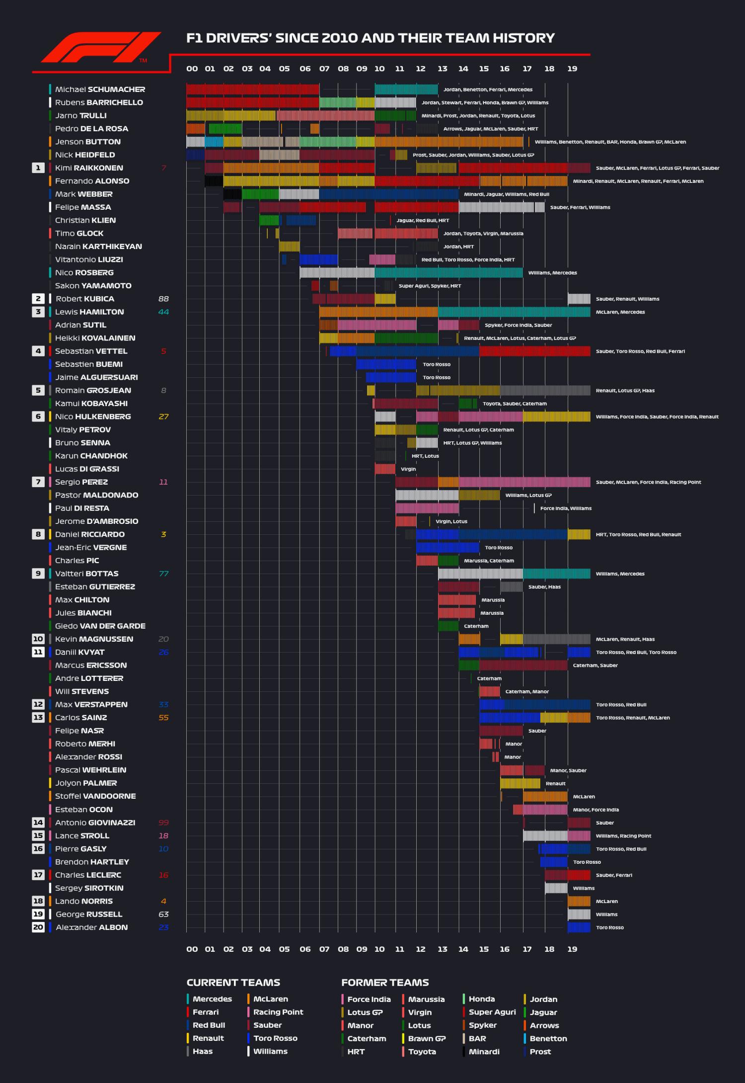 Infographic F1 coureurs en hun team geschiedenis