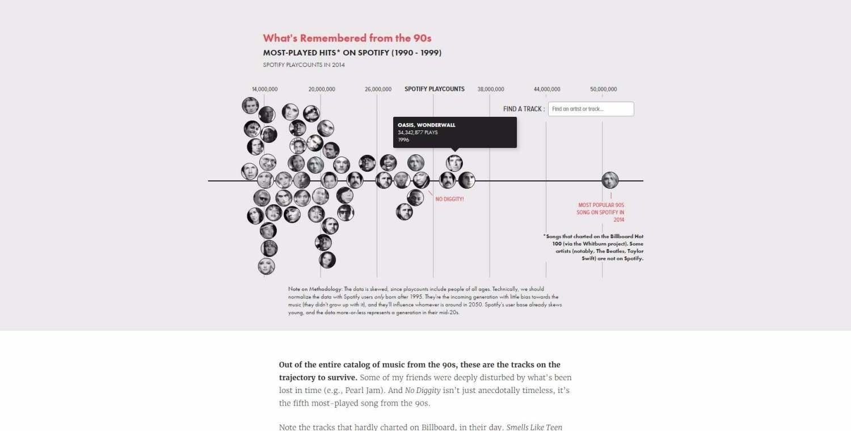 Infographic die weergeeft wat de neest beluisterde oude liedjes zijn