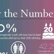 Infographic over of een transgender de wc zou mogen gebruik van hun geslacht