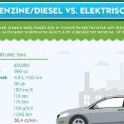 infographic over hetr verschil tussen elektrisch en met benzine reizen.