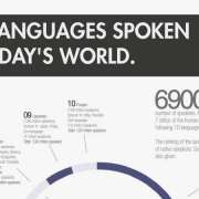 De meest gesproken talen infographic thumbnail