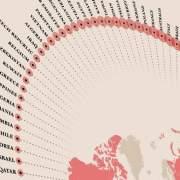 uitstoot-en-de kwetsbaarheid van klimaat verandering