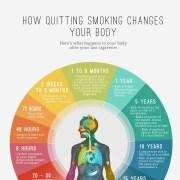Effecten van stoppen met roken