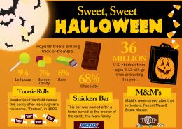Halloween snoep infographic