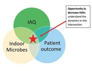 Iaq In Hospitals Fig 1