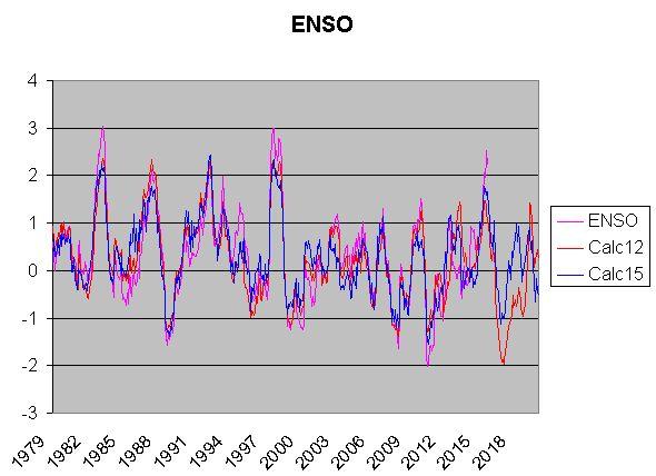ENSO-solar-tidal-impact
