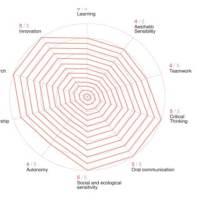Elisava pone en marcha una plataforma digital que mide el talento creativo
