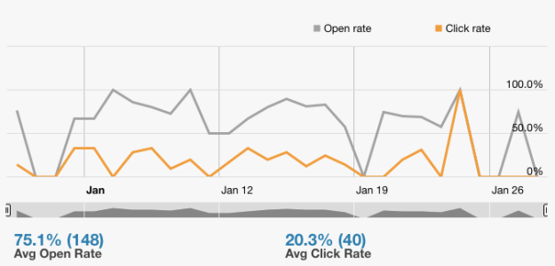 Our open and click rate for the last 30 days.