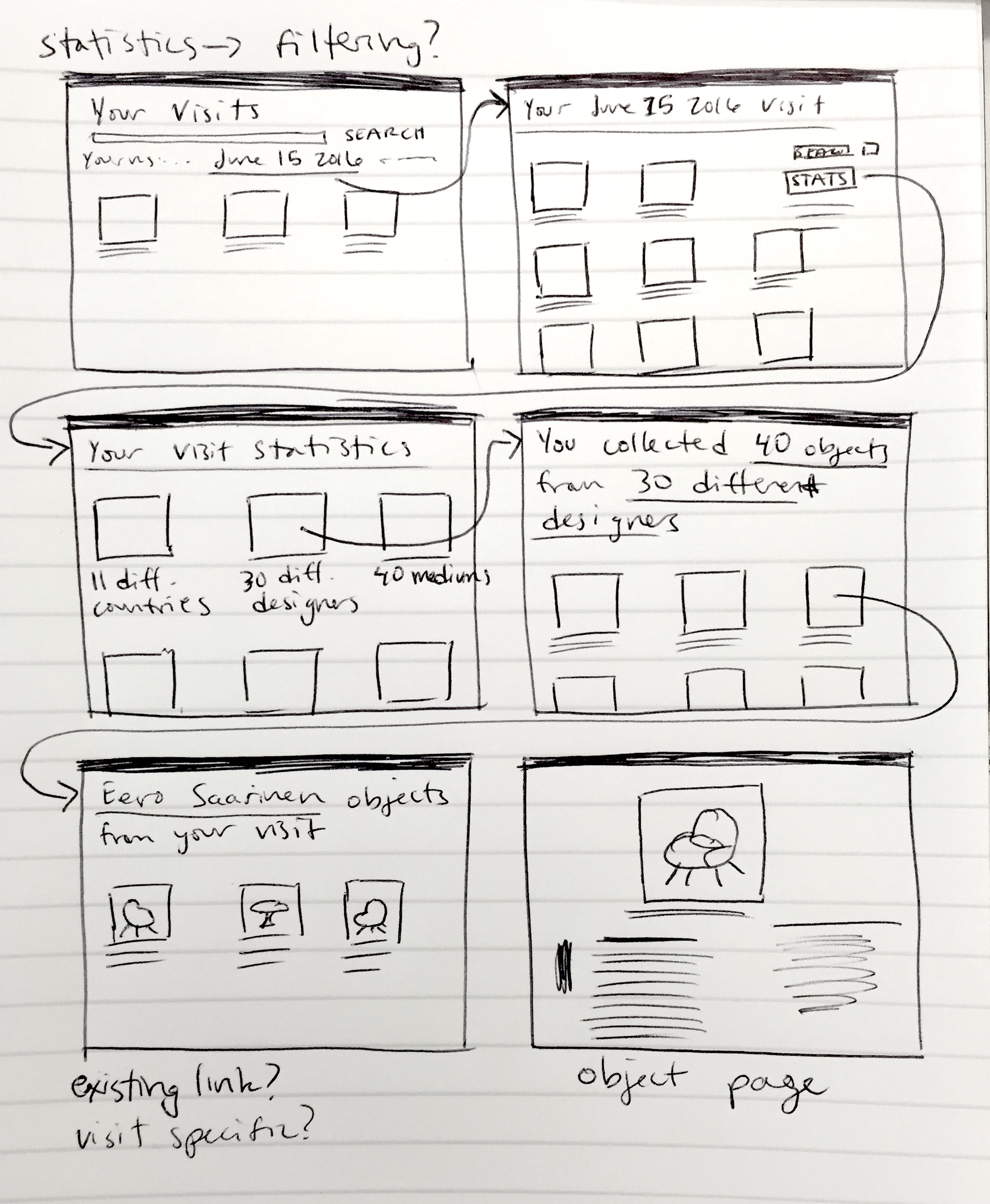 early user flow sketch of image based object filtering