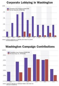 Lobbying_Contributions