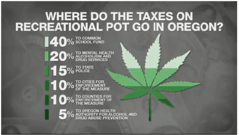 oregon pot taxes