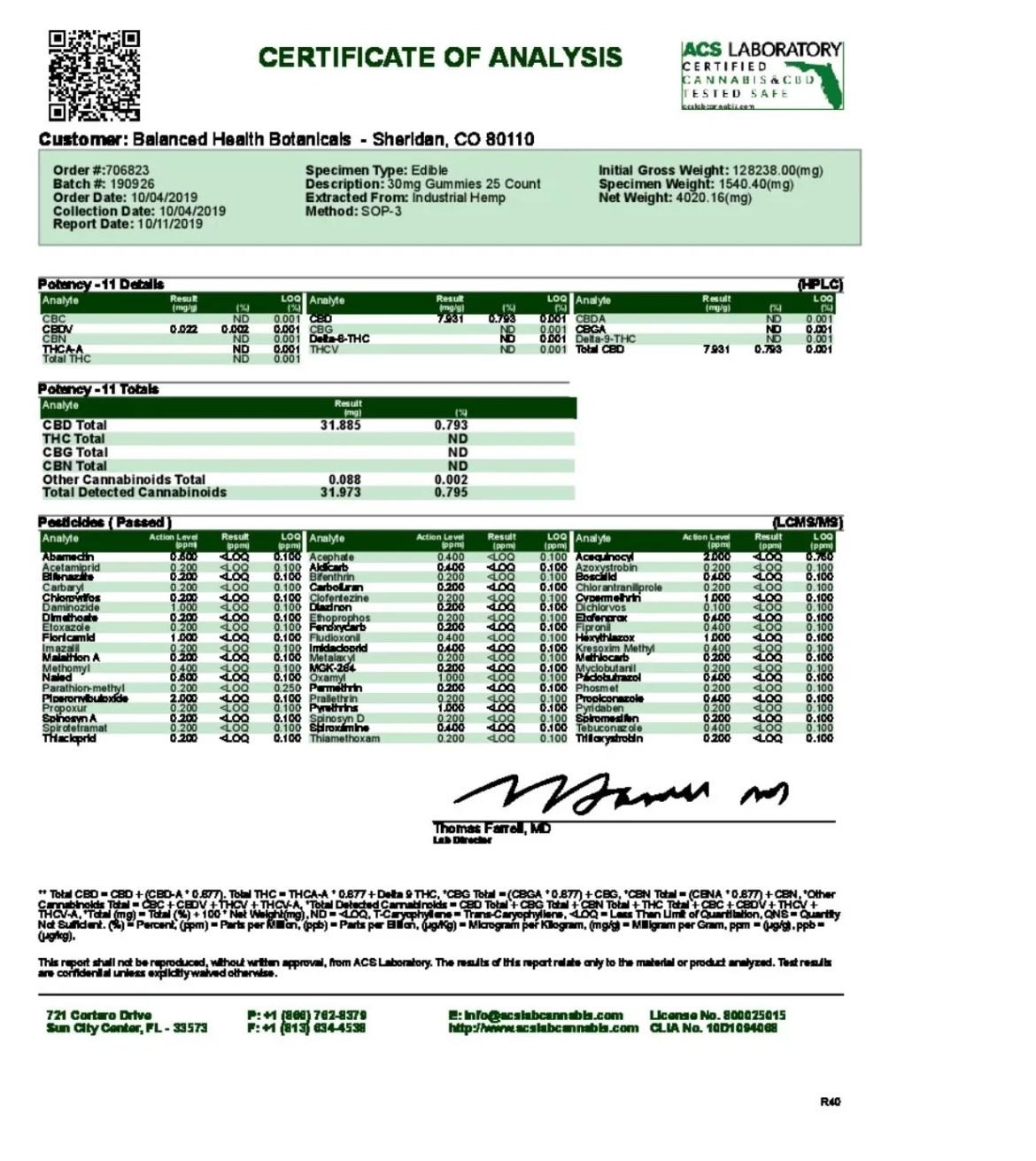cbd gummies lab report 30mg