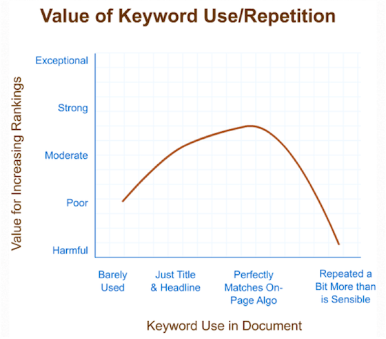 image of keyword usage graph