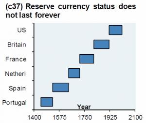 reservestatus