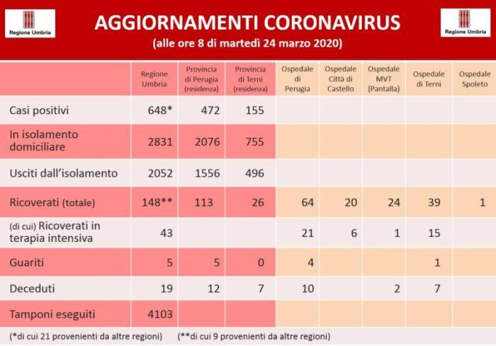 coronavirus covid 19 dati cronaca