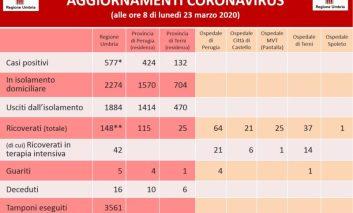 Coronavirus in Umbria, dati aggiornati alle ore 8 del 23 marzo