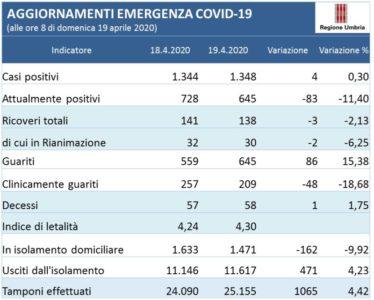 aggiornamento coronavirus Covid-19 glocal