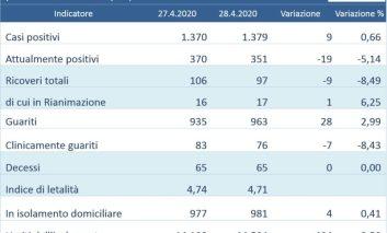 Coronavirus: 9 positivi totali in più in Umbria