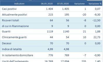 Coronavirus: un positivo in più in Umbria su 1.460 tamponi