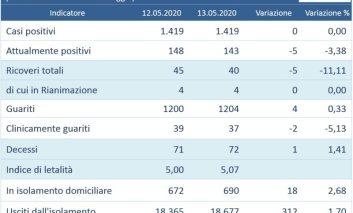 Coronavirus, dati quotidiani: in Umbria nessun nuovo caso su 1482 tamponi