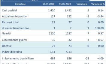 Coronavirus in Umbria: due positivi e una terapia intensiva in più