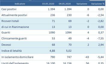 Secondo giorno di zero nuovi contagi in Umbria