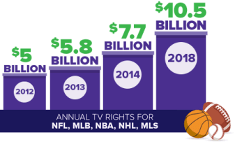 The Rising Cost of Sports is Driving Up The Cost of Cord