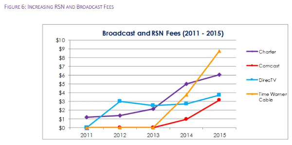 cable-fees-going-up