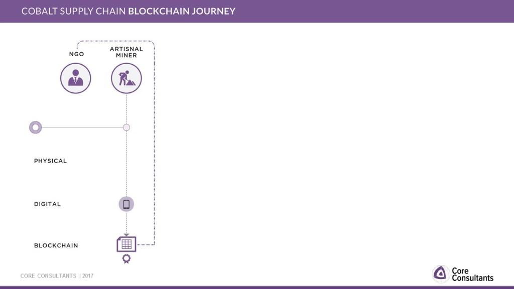 Slide 12: Description of Blockchain applied to the cobalt industry