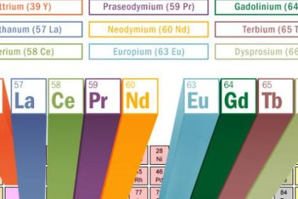 rare earth elements periodic table