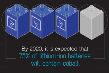 75% of lithium ion batteries to contain cobalt