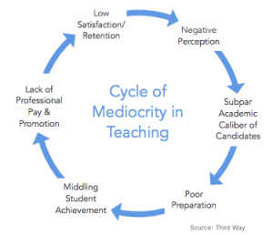 Teaching-Mediocrity-Cycle