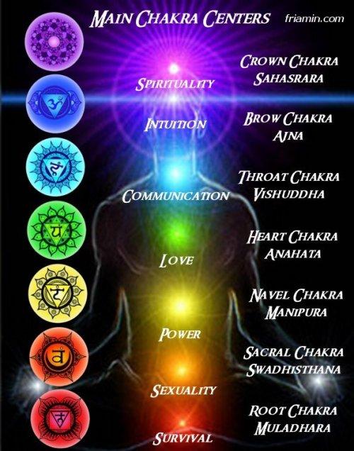 chakra meditation kundalini yoga