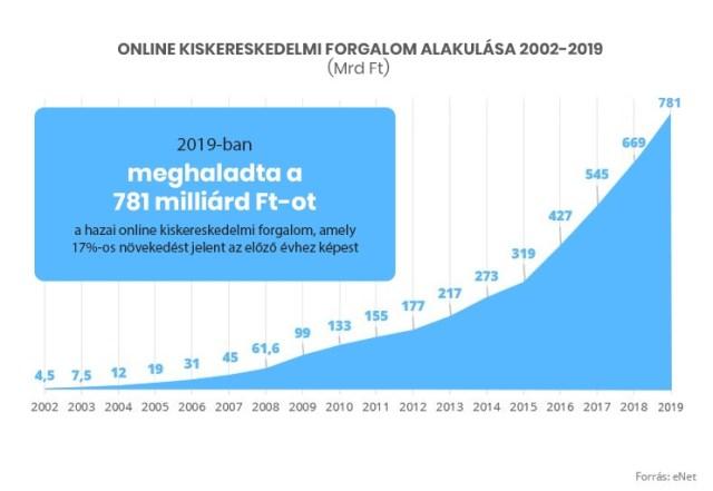 online-kiskereskedelmi-forgalom_2